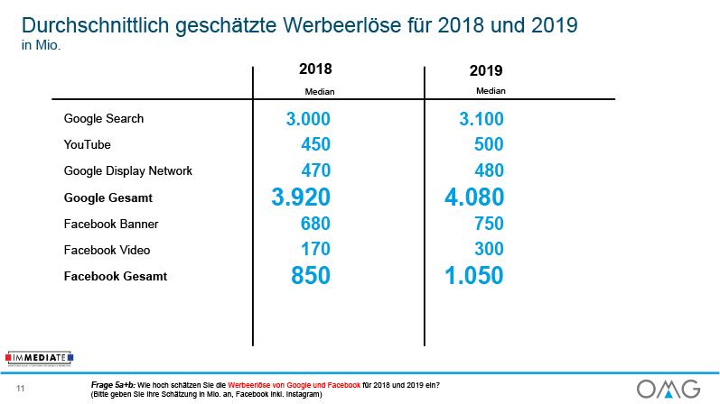 Durchschnittlich geschätzte Werbeerlöse für 2018 und 2019 in Mio.