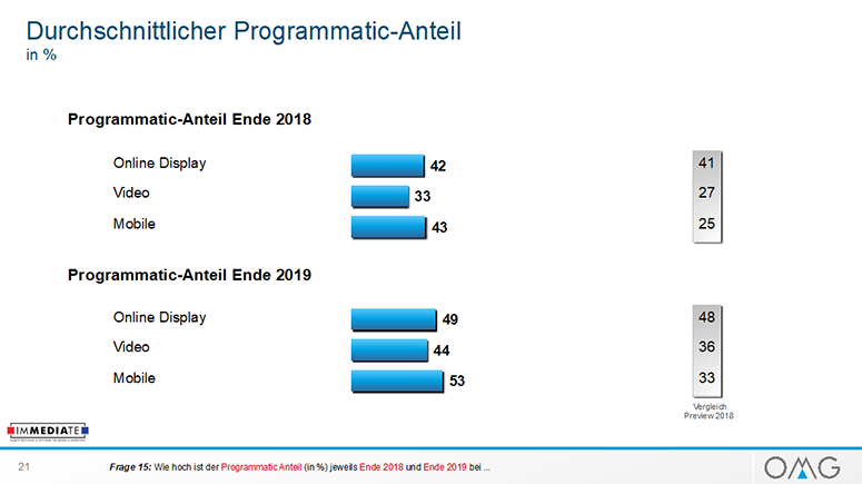 Durchschnittlicher Programmatic-Anteil in %