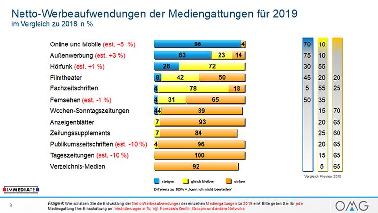 Netto-Werbeaufwendungen der Mediengattungen für 2019 im Vergleich zu 2018 in %